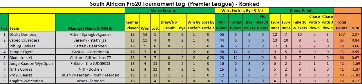 Log Week 9 Premier.jpg