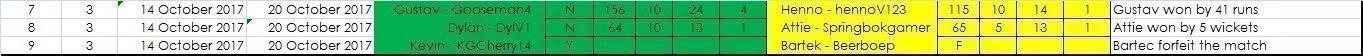 Results Week 3 Super Sixes.jpg